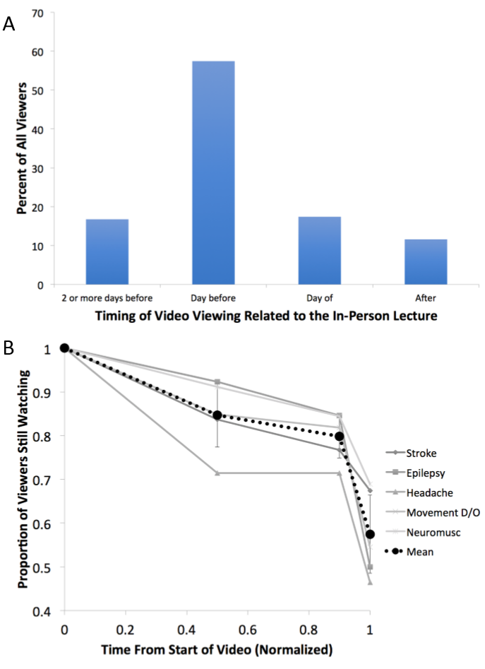 A Neurology Clerkship Curriculum Using Video-Based Lectures and Just