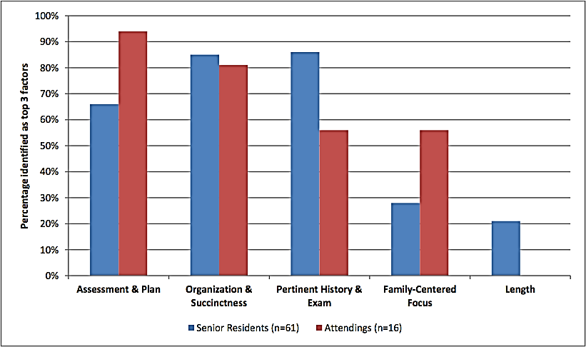 Medical Student Presentations on Family-Centered Rounds: A
