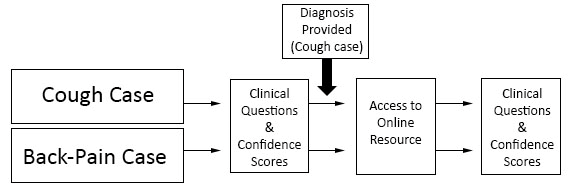 Triple-Jump Assessment Model for Use of Evidence-Based Medicine